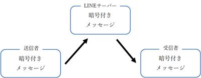 新暗号化機能の「Letter Sealing(レターシーリング)」機能
