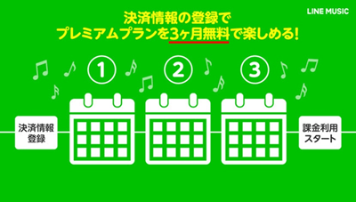 LINE MUSIC(ミュージック)の無料体験期間